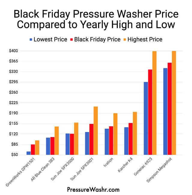 Pressure Washer Prices On Black Friday Compared To Other Times Of Year Chart