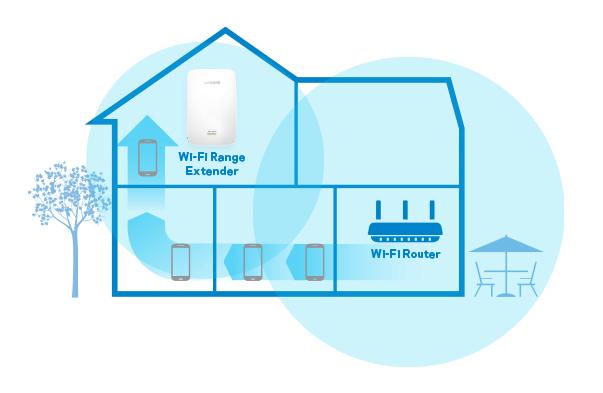 Black Friday WiFi Booster - Linksys Li Re7000 5