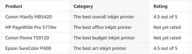 Black Friday Best Inkjet Printer