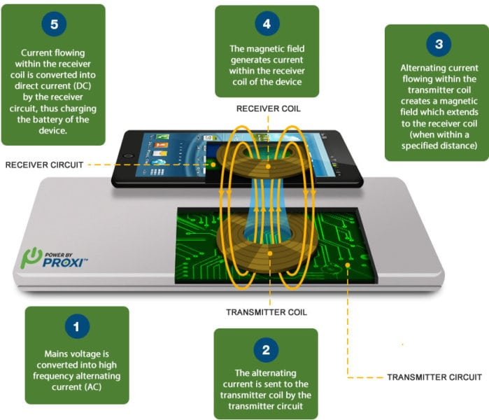 Black Friday Wireless Charger (how Wireless Charging Works)